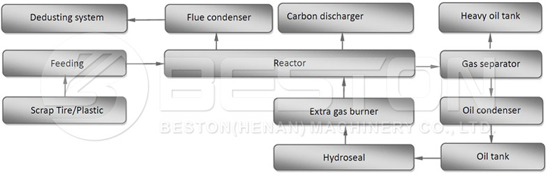 Working Description of Thermal Pyrolysis