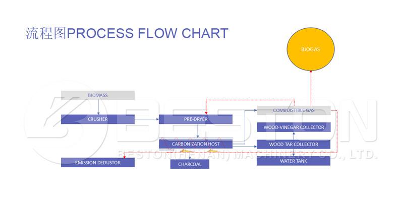 Arbejde Process