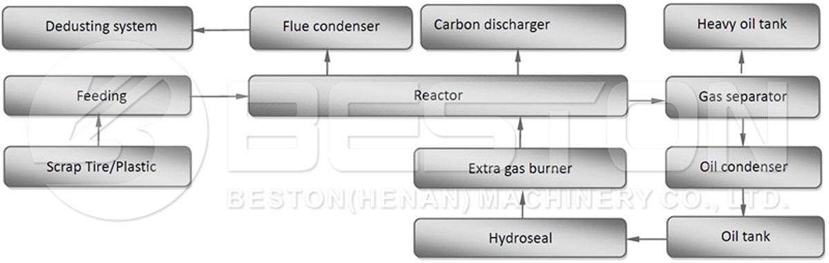 Waste Rubber Pyrolysis Process