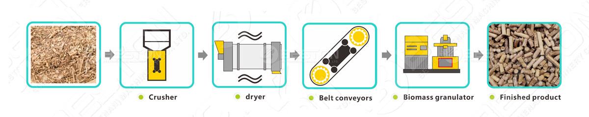Sawdust Pellet Making Process