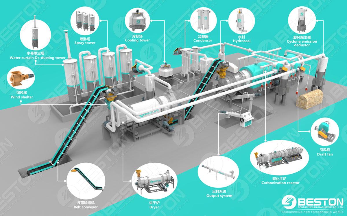 Beston Машина для карбонизации осадка сточных вод 3D