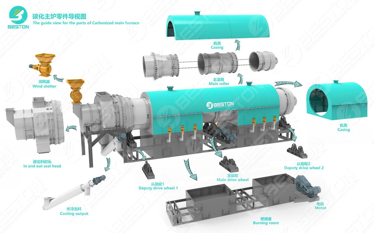 Beston Установка для пиролиза осадка сточных вод 3D