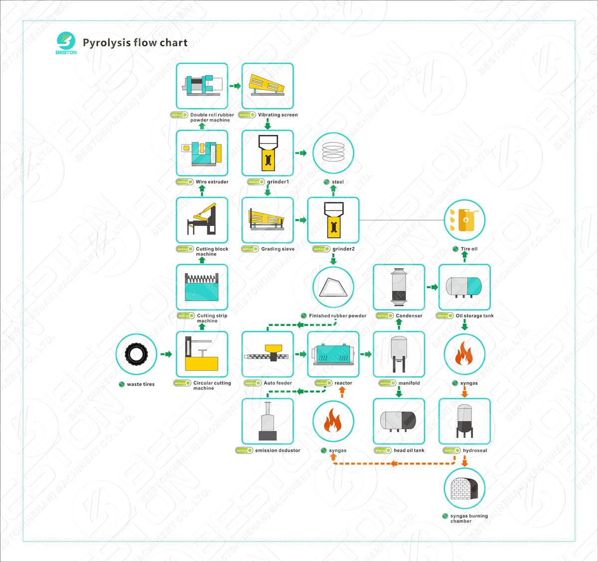 Beston Pyrolysis Process