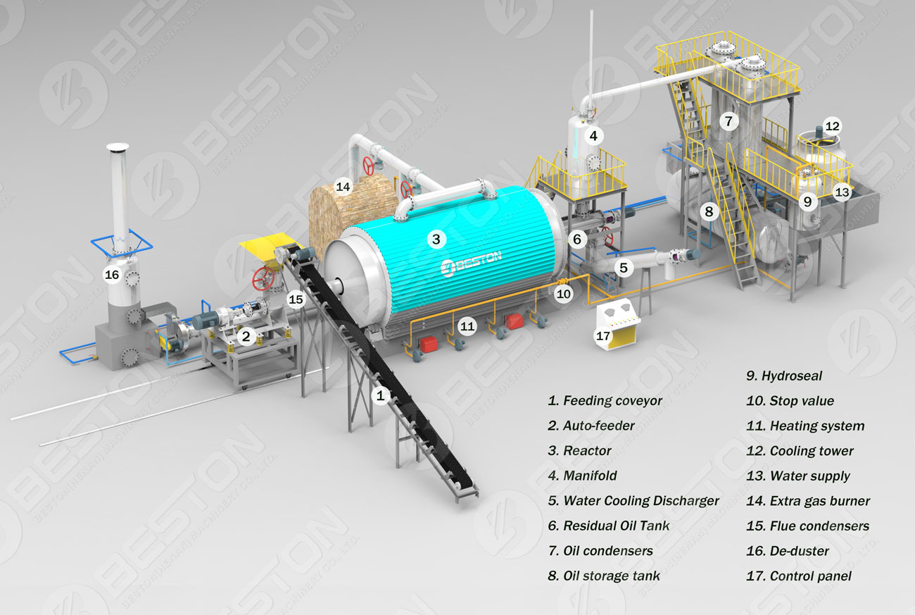 Demonstration of Beston Waste Tyre Pyrolysis Plant for Sale