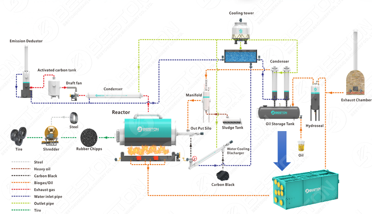 How Does Tyre Pyrolysis Plant Work